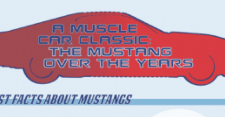 A Muscle Car Classic: The Mustang Over the Years, The Non-Modern Man | Unfashionablemale